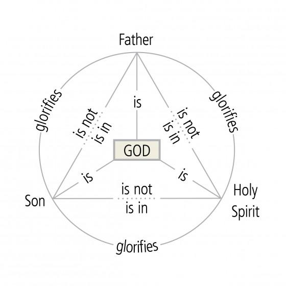 Illustrating The Trinity The Baker Deep End Blog